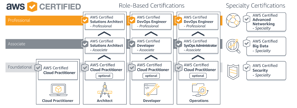 How Should I Move Ahead If I Have A Certification In A Basic Cloud