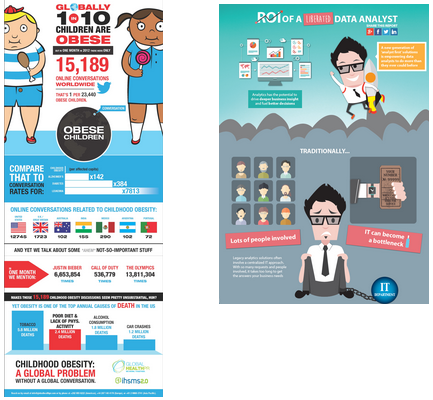 Whats the difference between an infographic and data visualization a typical infographic an infographic with information as text data visualization publicscrutiny Choice Image