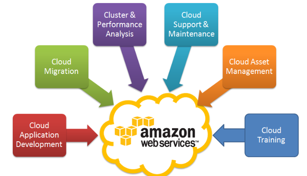 how does amazon web services  aws  work
