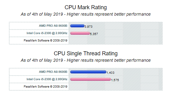 How Does The Amd A8 Processor Compare To The Intel Corei5 Processor Quora