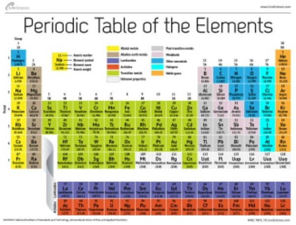 the 7th period is incomplete and contains 32 elements - Periodic Table Vertical Column