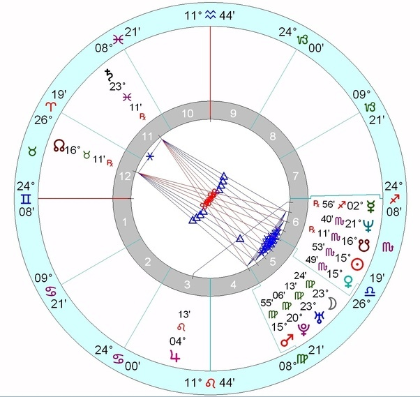 gordon ramsay was born on 8th november 1966 at 605pm in johnstone scotland his horoscope western astrology looks like this