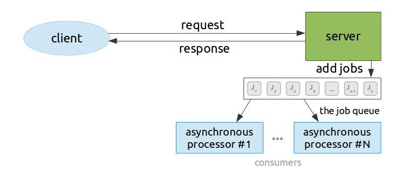 What is an asynchronous or non-blocking IO web application