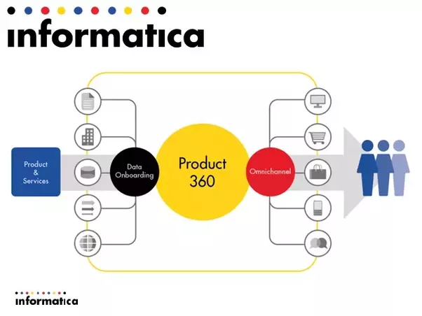 what is informatica mdm