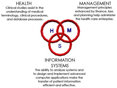 management information system for mental health Mental health provider in minnesota specializing in dbt, chemical health, addiction therapy and behavior health interventions.
