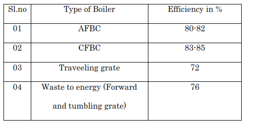 What is the efficiency of a boiler and how do we calculate? - Quora