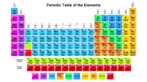 Who invented the modern periodic table quora a group is a vertical column of the periodic table based on the organization of the outer shell electrons there are a total of 18 groups urtaz Choice Image