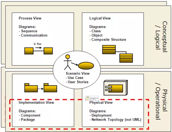 main qimg cdb4a239ec69df24acabe7be80590506 which uml diagram do you use the most in solution architecture and