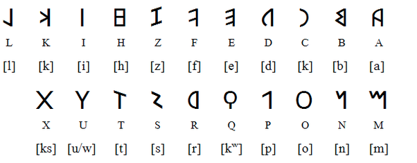 Is latin a phonetic language quora there was no letter representing the g sound despite the fact latin had it the letter g was invented around 300 bc by drawing a line through c altavistaventures Images