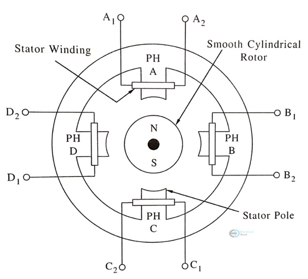 What Is The Diagram Of A Stepper Motor