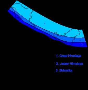 average height of himalayas