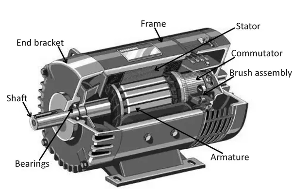 ac generator motor. DC Machine Cross-sectional View. AC Induction Motor Ac Generator