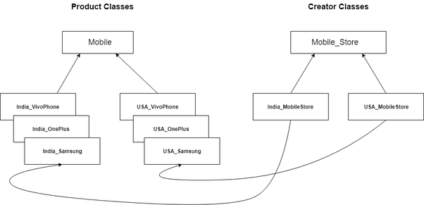 What is factory pattern design? - Quora