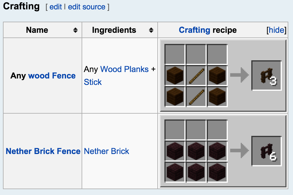 How To Make A Wooden Fence In Minecraft Quora