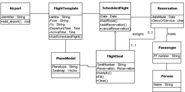 How To Make A Class Diagram Of An Airline Reservation System Quora