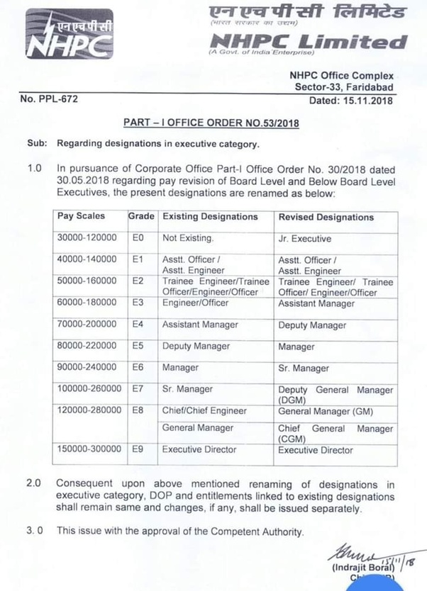 What is the salary (CTC) for a management trainee in SAIL after 7th