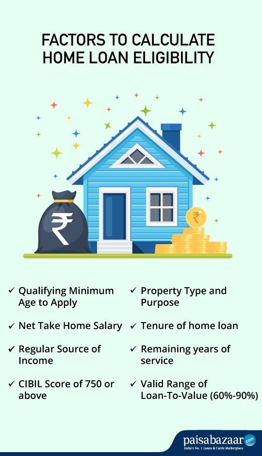 Home Loan Steps India