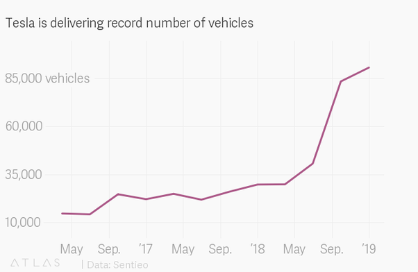How many cars has Tesla sold as of 2018? - Quora