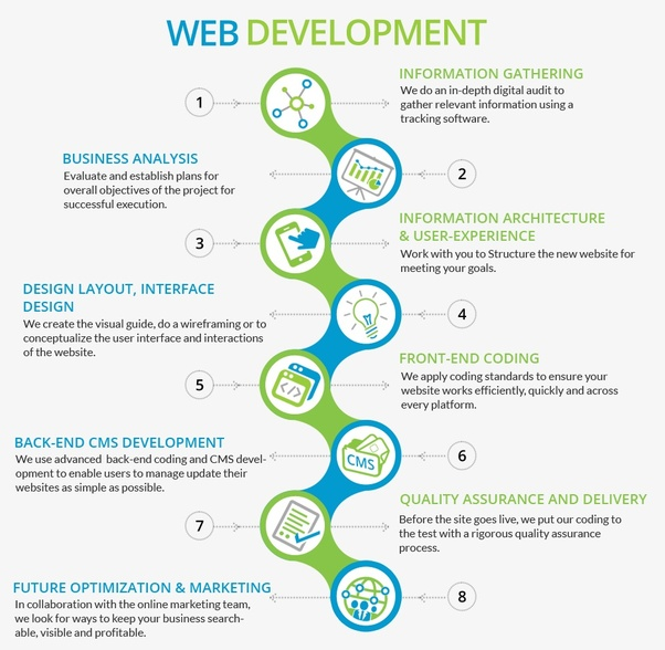 Definitely Web Development Is The Great Career Choice. But You Are Not  Going To Be Master In 1 Or 2 Months. Preliminary Of Your Career Requires  More ...