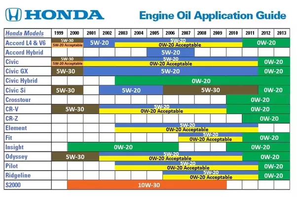 what type of oil should i use for my honda crv