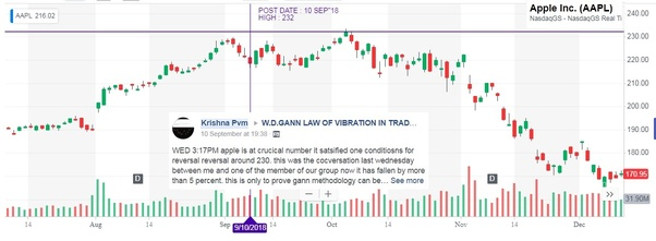 How can one learn stock trading based on GANN astro
