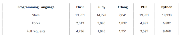 Why is Elixir/Phoenix gaining so much popularity? - Quora