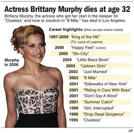 Brittany Murphy Fat