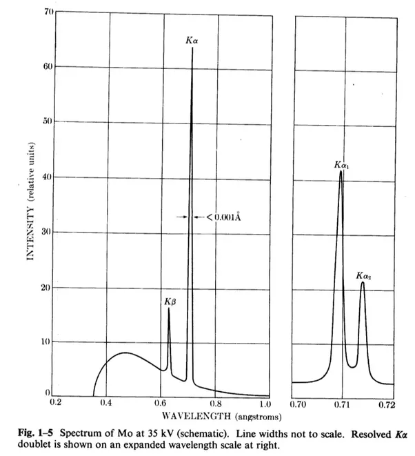 Why is the intensity of k x ray photon more than that of k x ray source cullity elements of x ray diffraction 2nd ed pp 910 ccuart Image collections