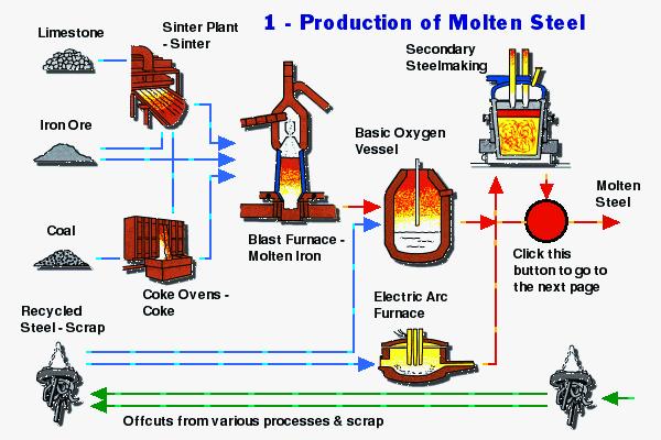 How Do We Make Steel In Steel Plants