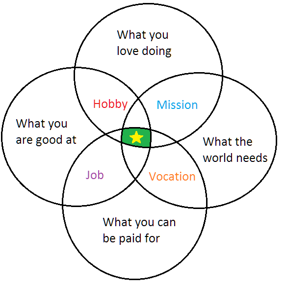 This Picture Might Help You Gain Some Clarity On Finding The Right Career  For You.