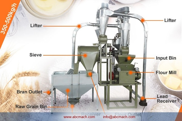How does a flour mill work? - Quora