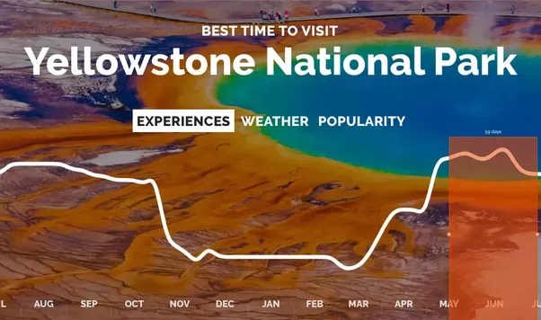 As You Can See The Best Time To Travel Yellowstone Is From Mid April October It S Visit Colourful Pools And Springs