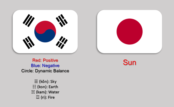 Why Do The Chinese Vietnamese Japanese And Korean Flags Look