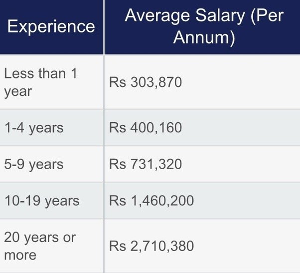 Cfa Salaries In India: How Much Salary MBA Finance In India Per Month?
