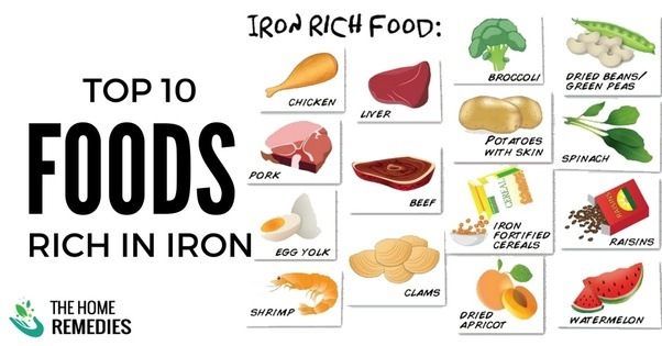 What Food Is Rich In Iron Quora