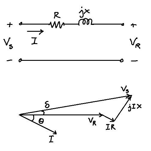 How to draw the phaser between sending voltage and current fir the basic phasor diagram for a ballanced and short transmission line is ccuart Image collections