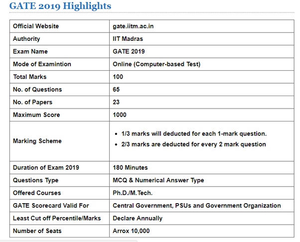 Gate Results: What Is The Exam Date For The GATE In 2019?