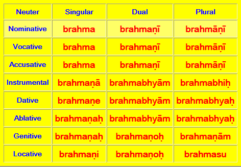 How to remember Sanskrit vibhakti tables - Quora