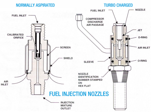 how does fuel injection systems in aircraft work quora. Black Bedroom Furniture Sets. Home Design Ideas