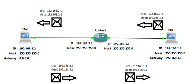 What is the default gateway and subnet? - Quora