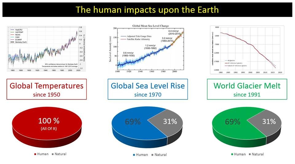 How does global warming affect climate change? - Quora