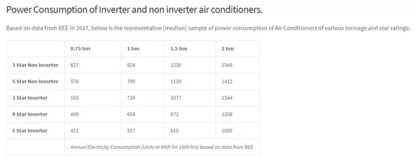 Which is the best air conditioner for purchase in india what along with above matrix keep in mind your daily usage and room dimensions to choose the correct fit asfbconference2016 Image collections