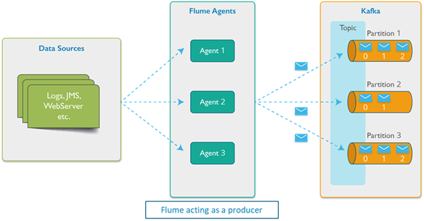How can one know when to use Apache flume and when to use