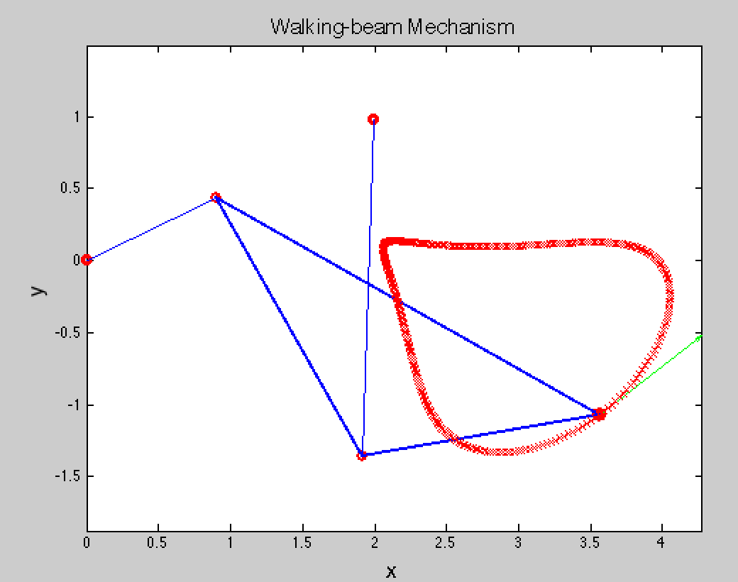 How to plot a stick figure/human skeleton in MATLAB using