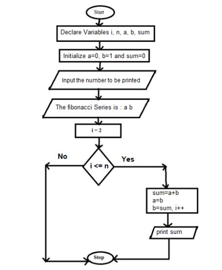 What is the algorithm for a Fibonacci series program? - Quora