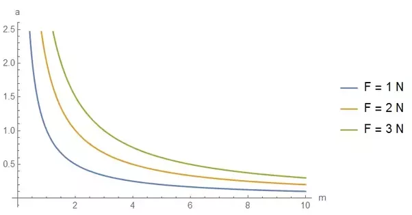 how does an acceleration vs mass graph look like