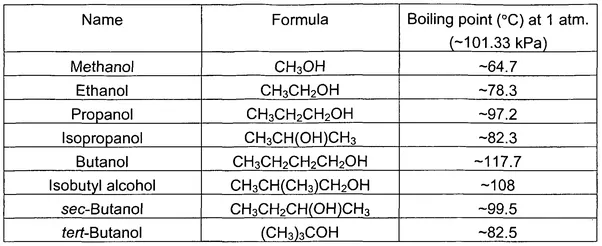 Chemical Properties Of Water In Points