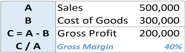 How to calculate gross profit online dating