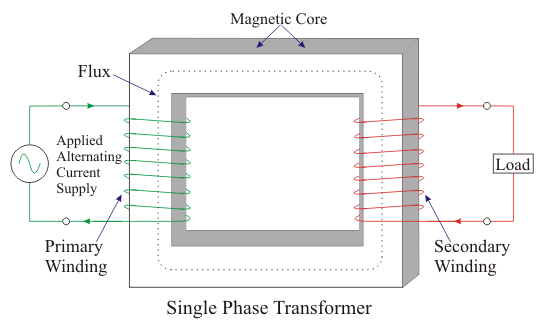 What Is Single Phase Transformer Mean