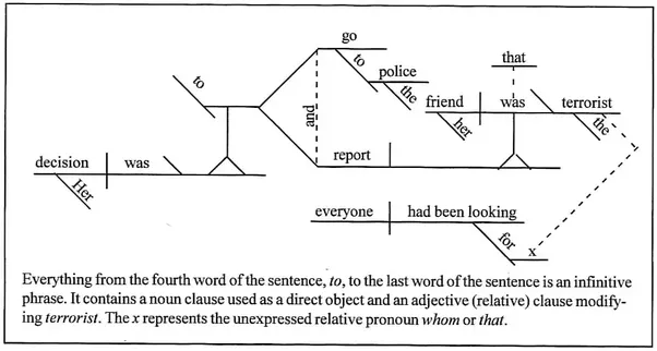 What are some tips and tricks for identifying parts of speech quora one that i know of is sentence diagramming ccuart Choice Image